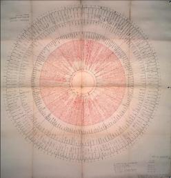 Frances Yates' reconstruction of Giordano Bruno's memory wheel from `De Umbris Idearum'1