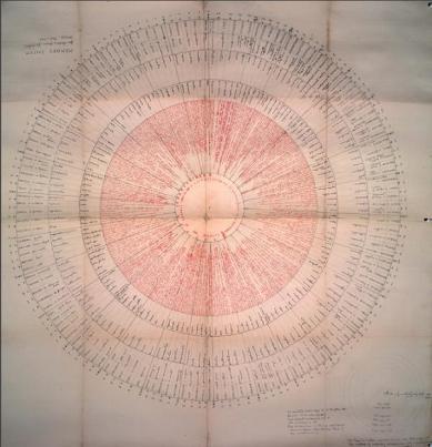 Frances Yates' reconstruction of Giordano Bruno's memory wheel from `De Umbris Idearum'1